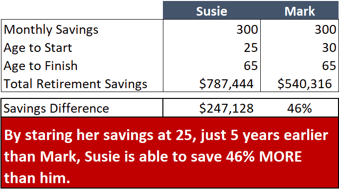 Chart showing how much you should have saved by