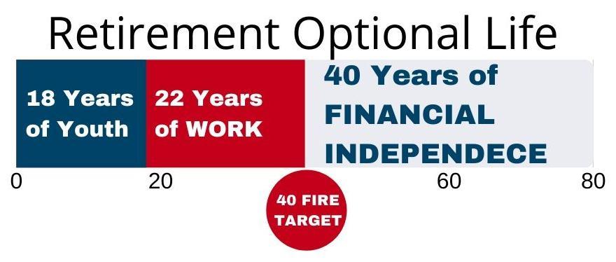 Nomadic FIRE- Retirement Optional-Birth-Work-Death Timeline