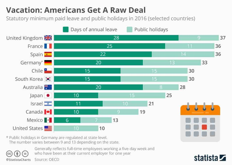 Chart showing the US gets the least vacation days
