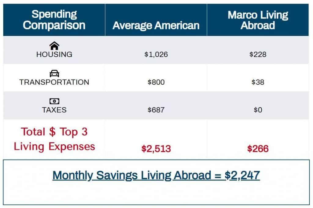Nomadic FIRE 2019 Spending Comparision US vs Living Abroad